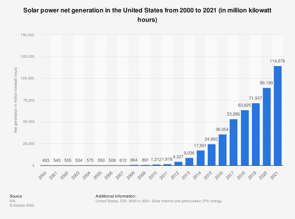 Statistic: Solar power net generation in the United States from 2000 to 2017 (in million kilowatt hours)* | Statista