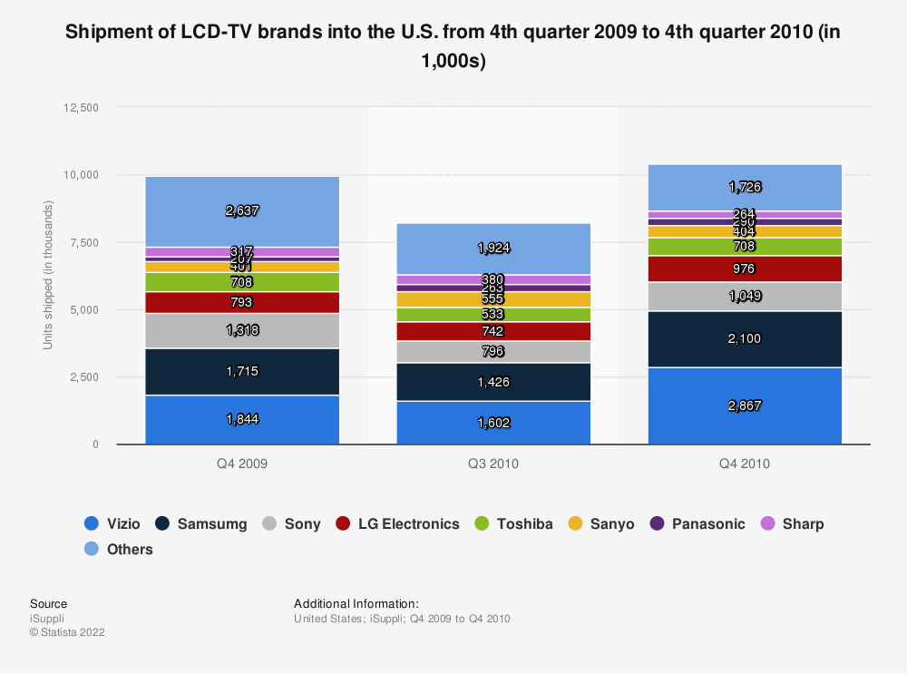 Statistic: Shipment of LCD-TV brands into the U.S. from 4th quarter 2009 to 4th quarter 2010 (in 1,000s) | Statista