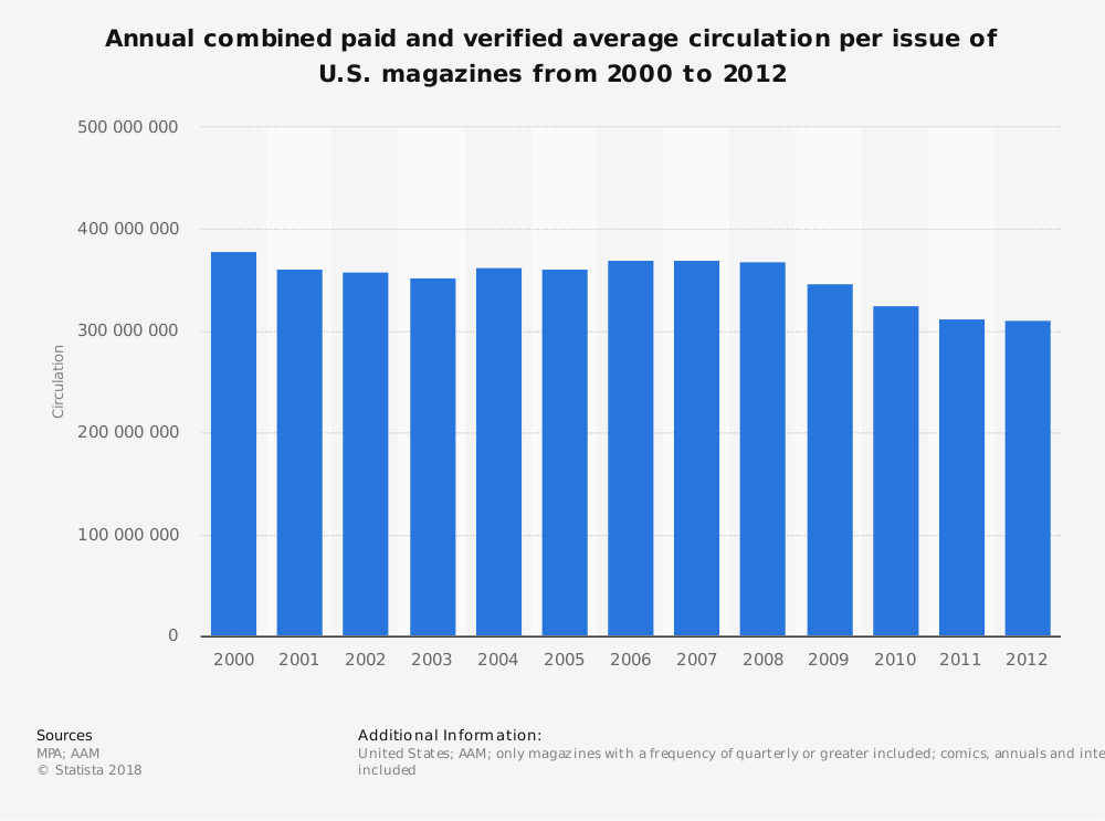 Statistic: Annual combined paid and verified average circulation per issue of U.S. magazines from 2000 to 2012 | Statista