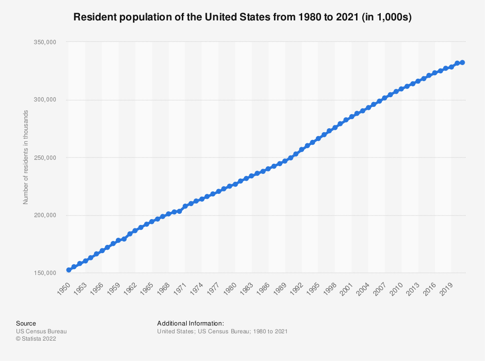 Statistic: Resident population of the United States from 1980 to 2018 (in 1,000) | Statista