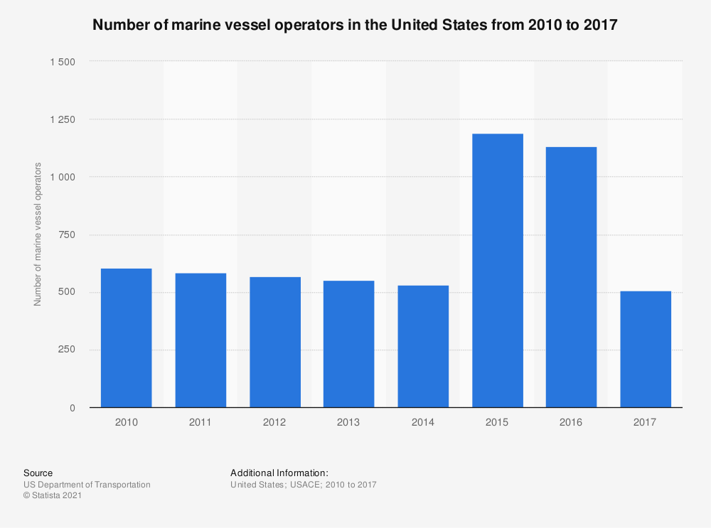 Statistic: Number of marine vessel operators in the United States from 2010 to 2017   Statista