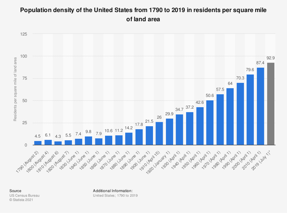 Statistic: Population density of the United States from 1790 to 2018 in residents per square mile of land area | Statista