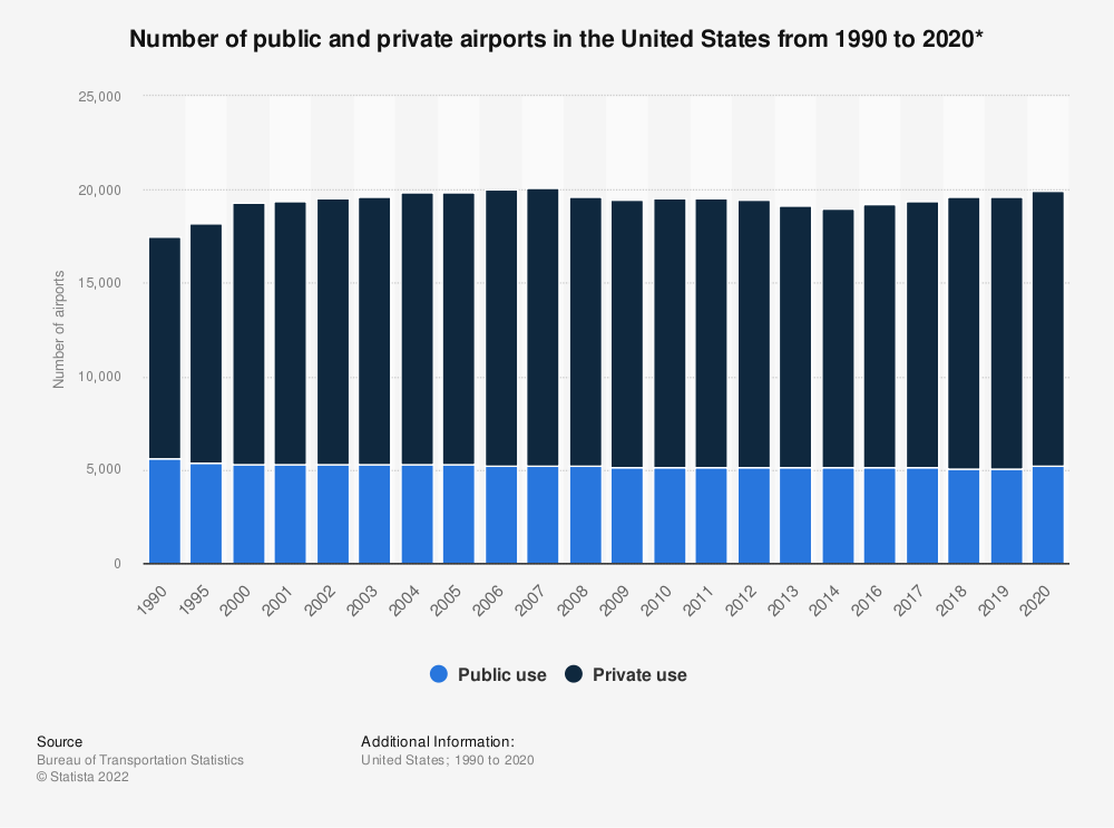 Statistic: Number of public and private airports in the United States from 1990 to 2019* | Statista