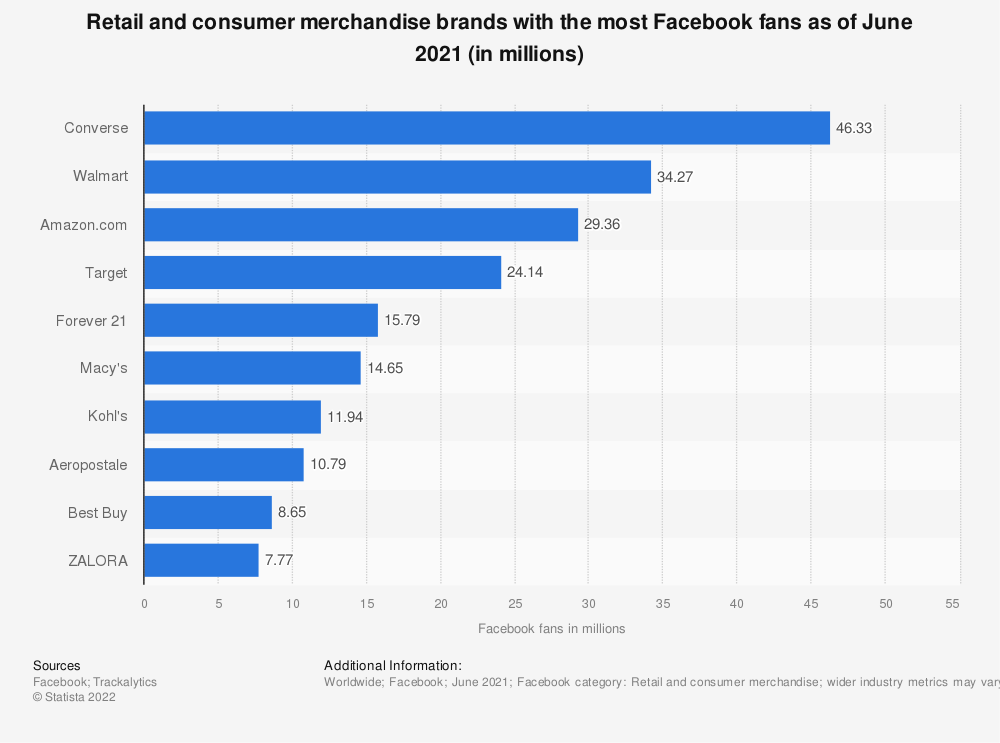 Statistic: Retail and consumer merchandise brands with the most Facebook fans as of September 2019 (in millions) | Statista