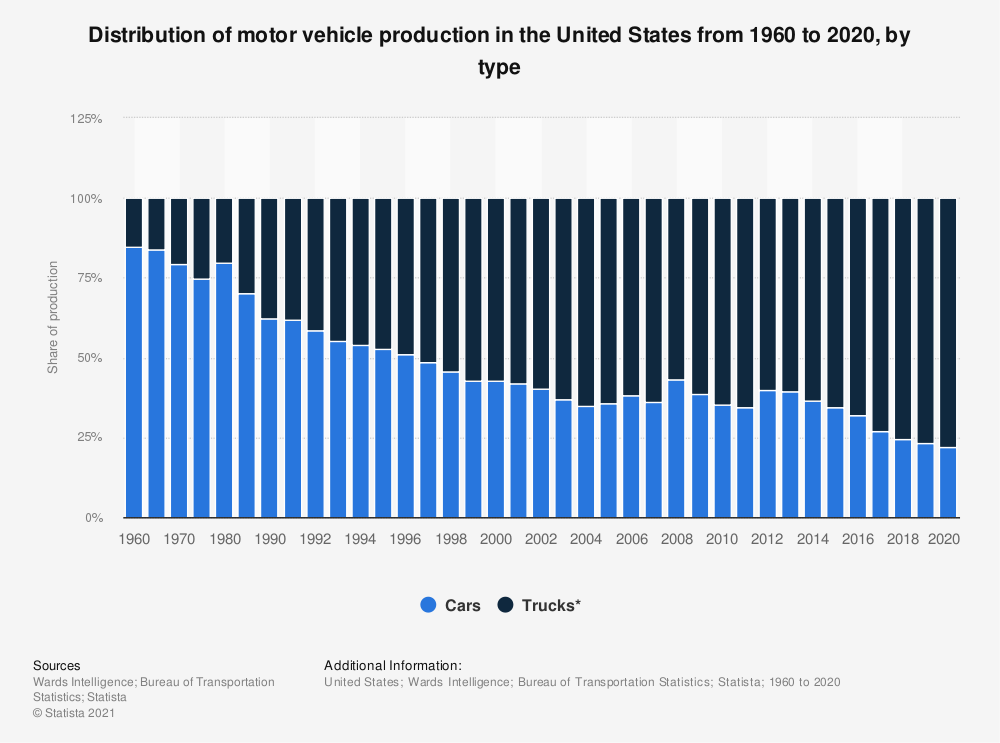 Statistic: Motor vehicle production in the United States from 1960 to 2016, by type (in 1,000s) | Statista