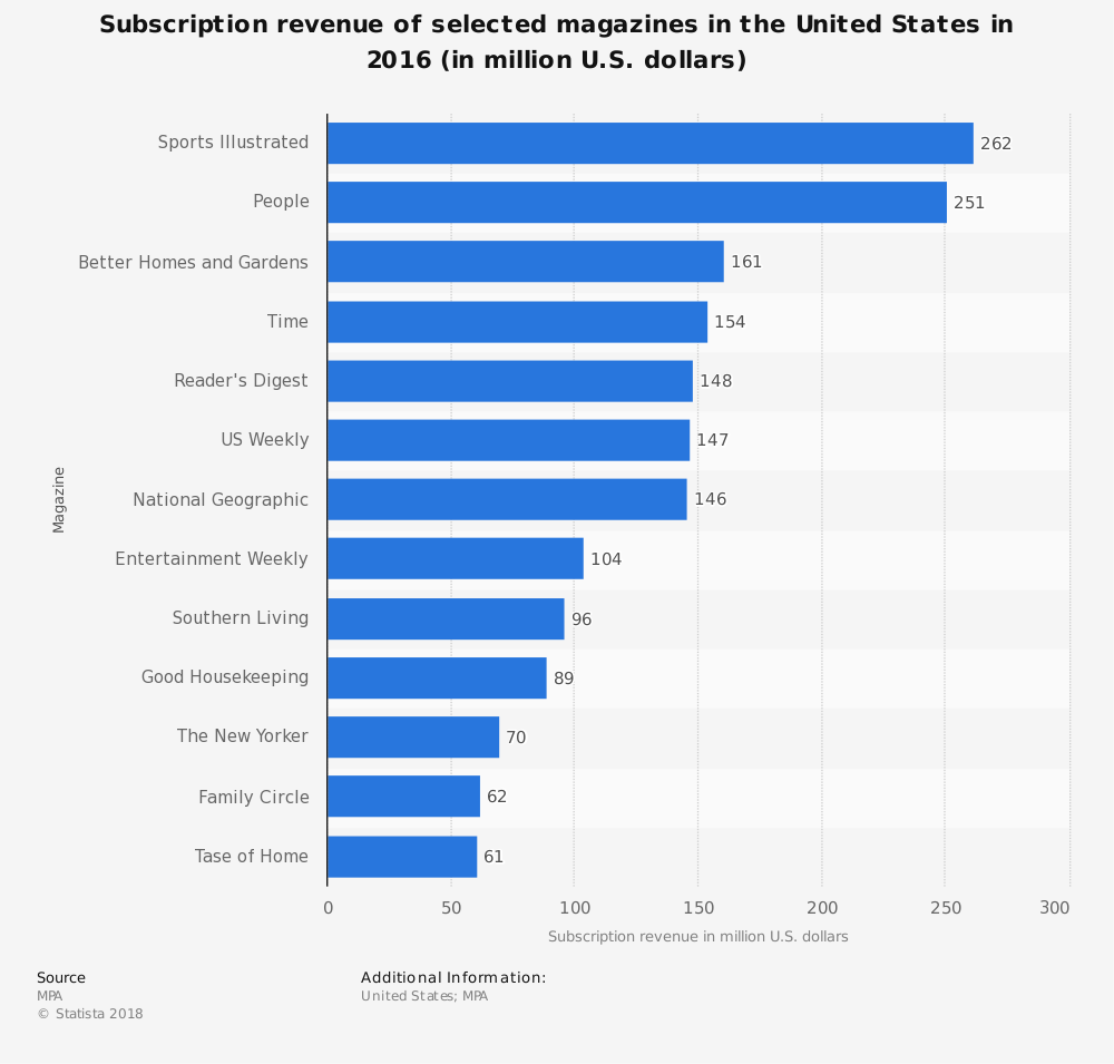 Statistic: Subscription revenue of selected magazines in the United States in 2016 (in million U.S. dollars) | Statista