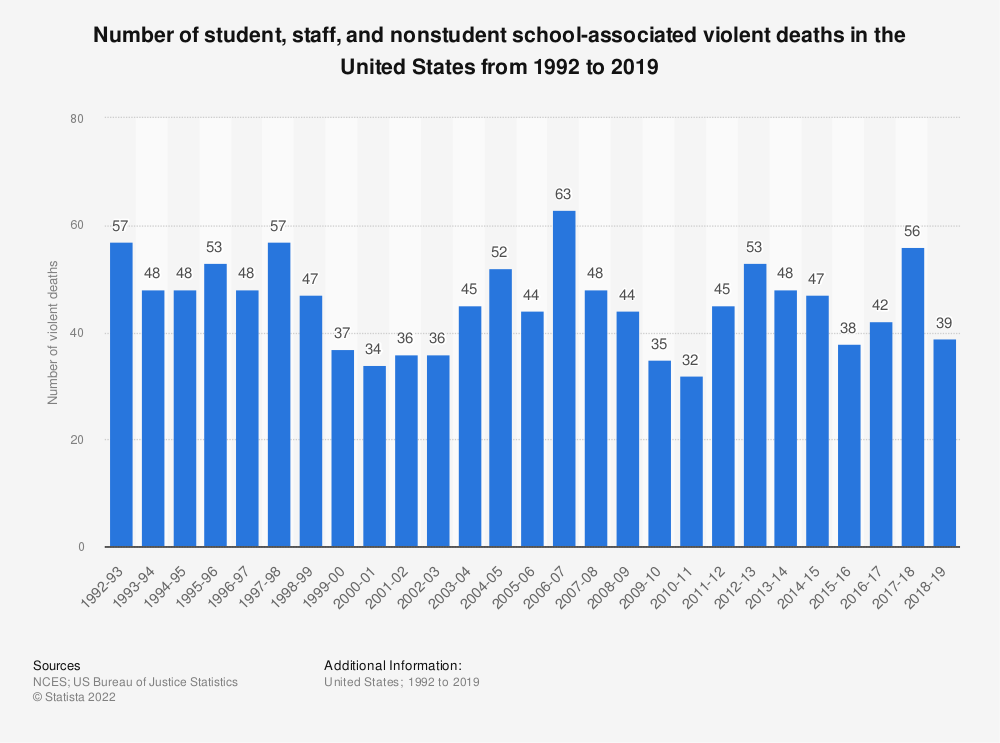 Statistic: Number of student, staff, and nonstudent school-associated violent deaths from 1992 to 2016 | Statista