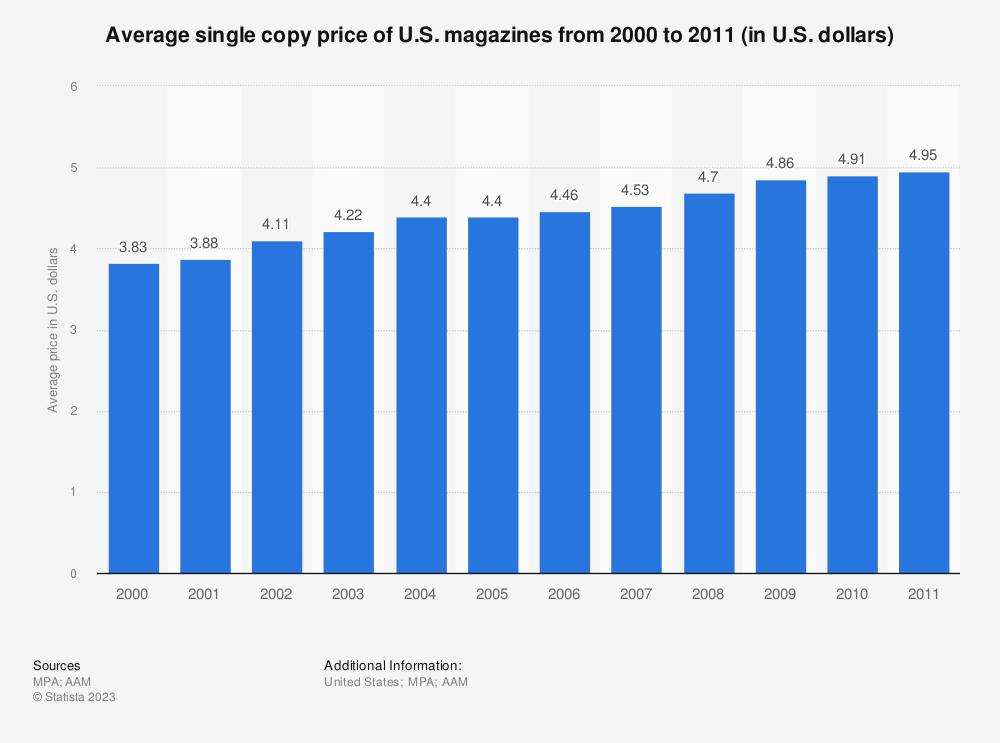 Statistic: Average single copy price of U.S. magazines from 2000 to 2011 (in U.S. dollars) | Statista