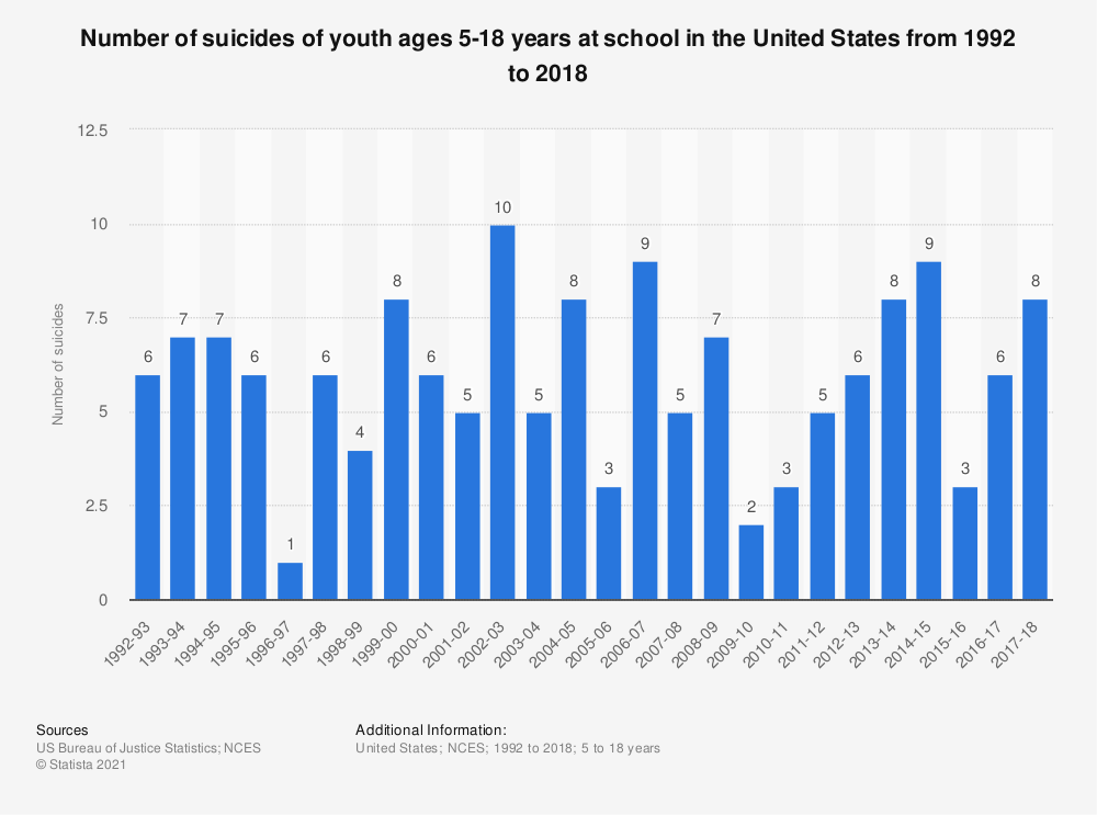 Statistic: Number of suicides of youth ages 5-18 years at school from 1992 to 2016 | Statista
