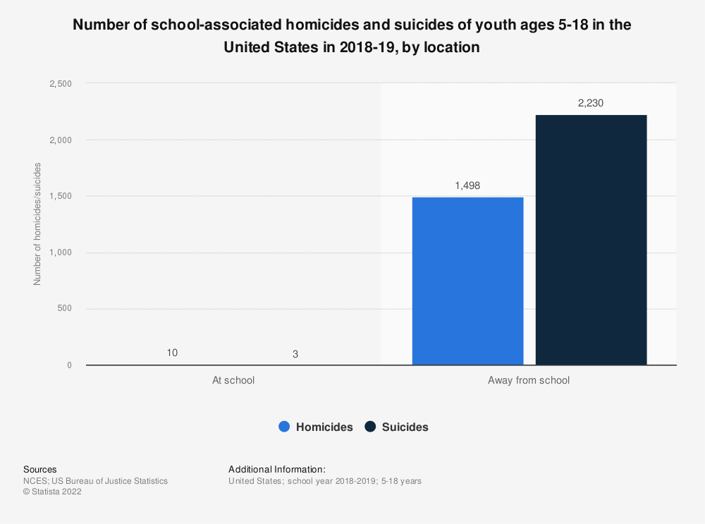 Statistic: Number of school-associated homicides and suicides of youth ages 5-18 in the United States in 2016-17, by location | Statista