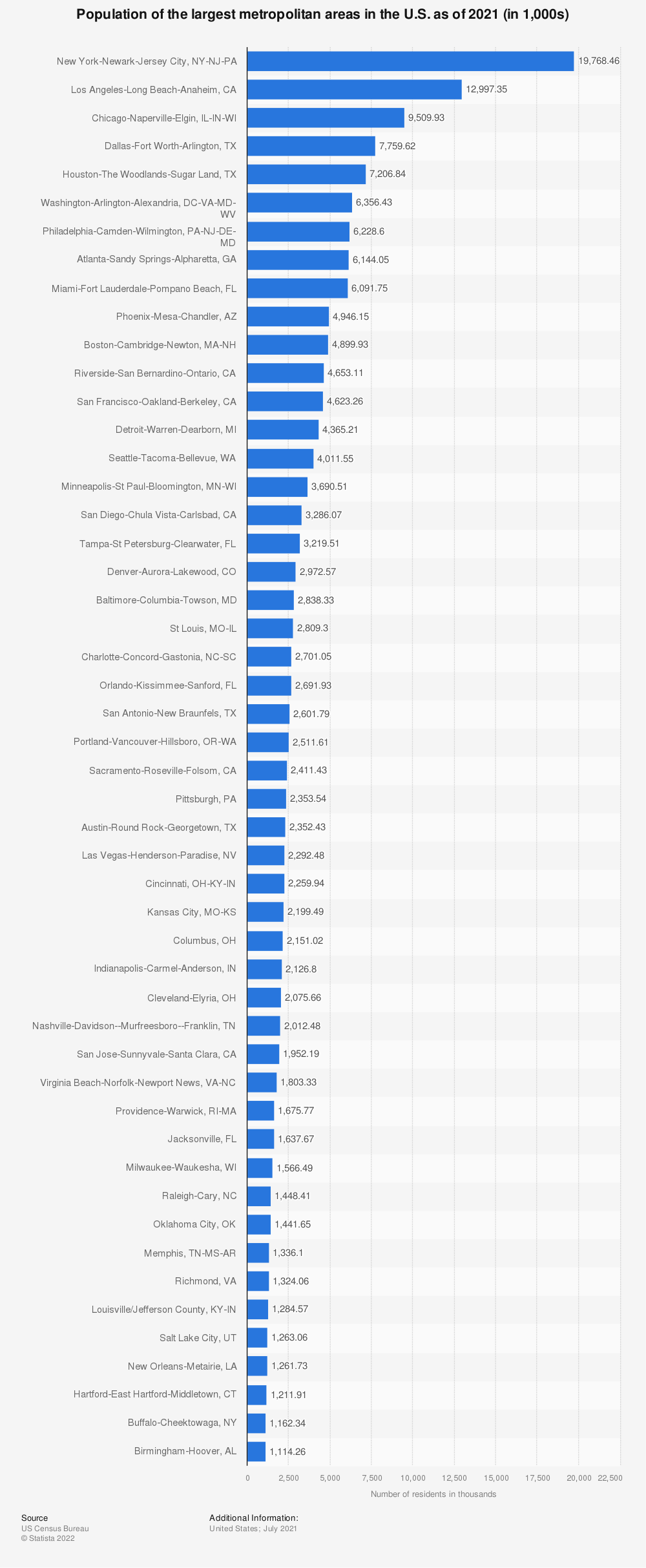 Statistic: Population of the largest metropolitan areas in the U.S. as of 2018 (in 1,000s) | Statista