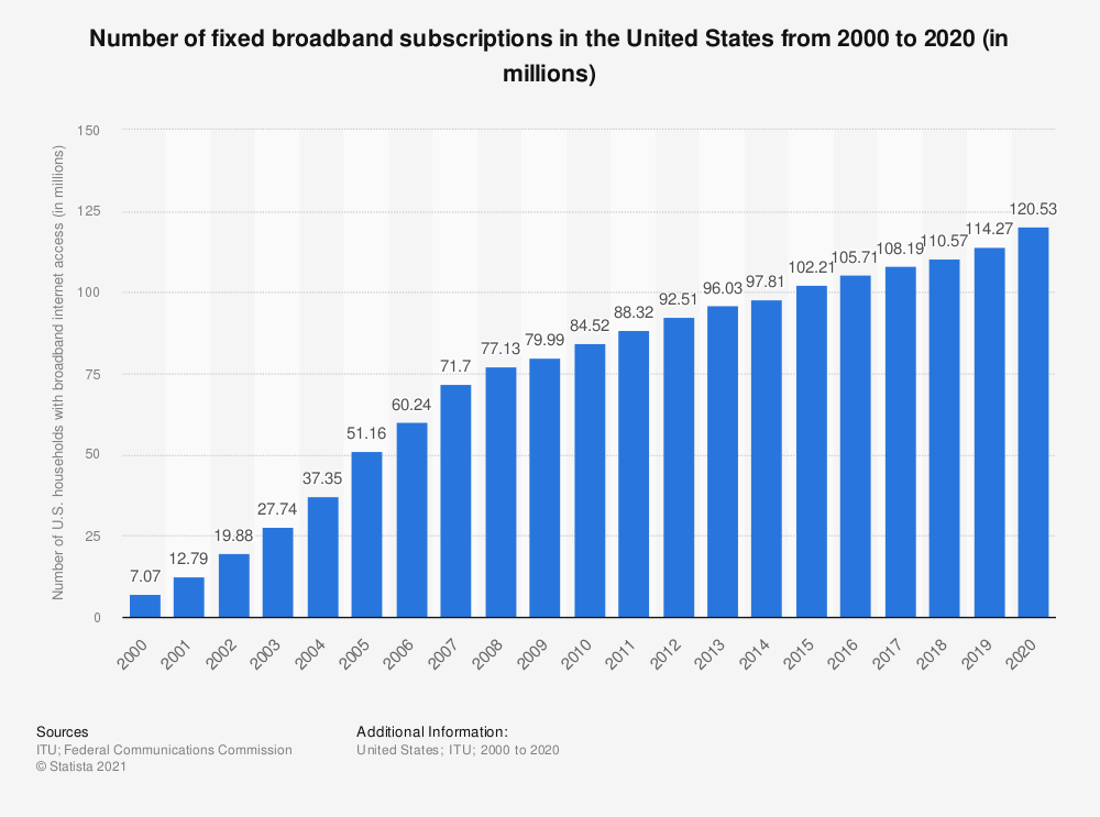 Statistic: Number of fixed broadband subscriptions in the United States from 2000 to 2018 (in millions) | Statista