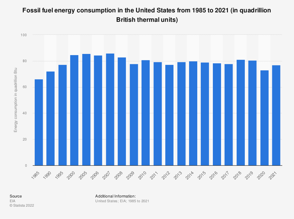 Statistic: Consumption of fossil fuel energy in the United States from 1985 to 2019 (in quadrillion British thermal units) | Statista