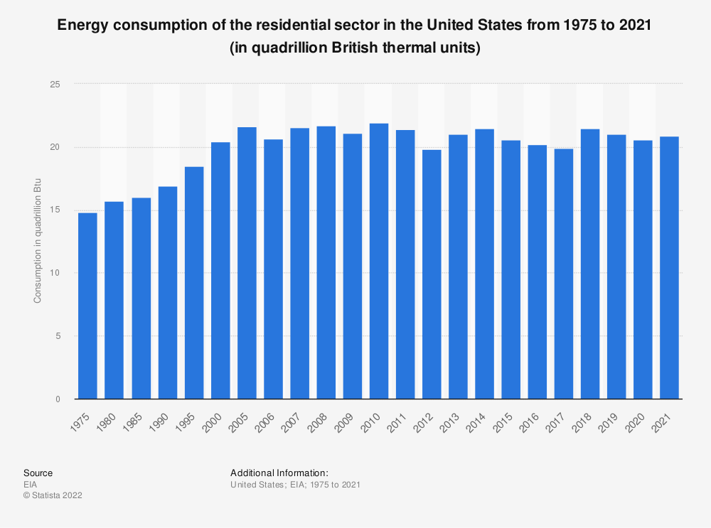 Statistic: Energy consumption of the residential sector in the United States from 1975 to 2020 (in quadrillion British thermal units) | Statista