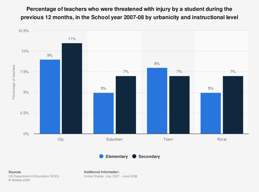 Statistic: Percentage of teachers who were threatened with injury by a student during the previous 12 months, in the School year 2007-08 by urbanicity and instructional level | Statista