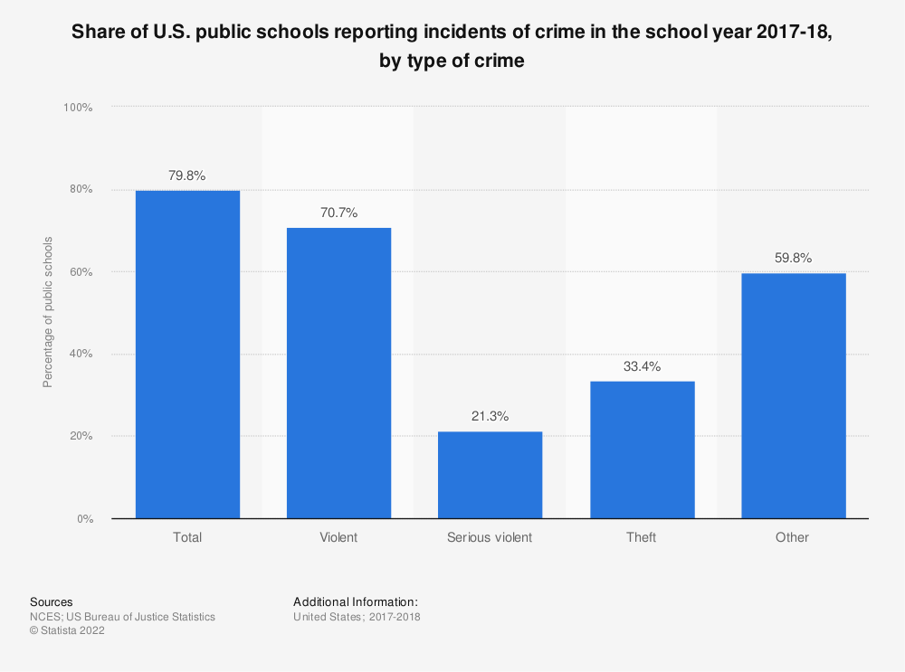 Statistic: Share of U.S. public schools reporting incidents of crime in the school year 2015-16, by type of crime | Statista