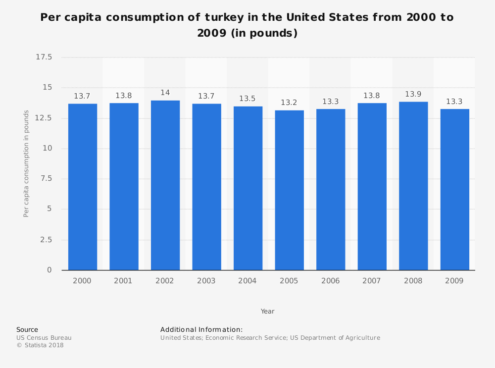 Statistic: Per capita consumption of turkey in the United States from 2000 to 2009 (in pounds) | Statista
