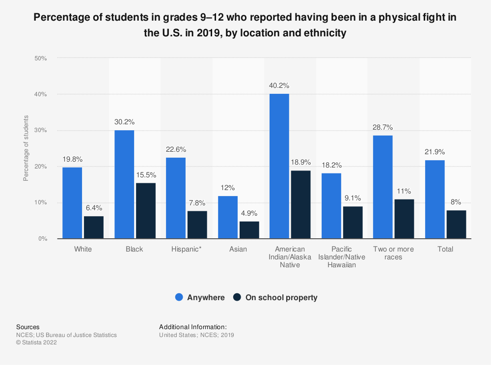 Statistic: Percentage of students in grades 9–12 who reported having been in a physical fight in the U.S. in 2017, by location and ethnicity | Statista