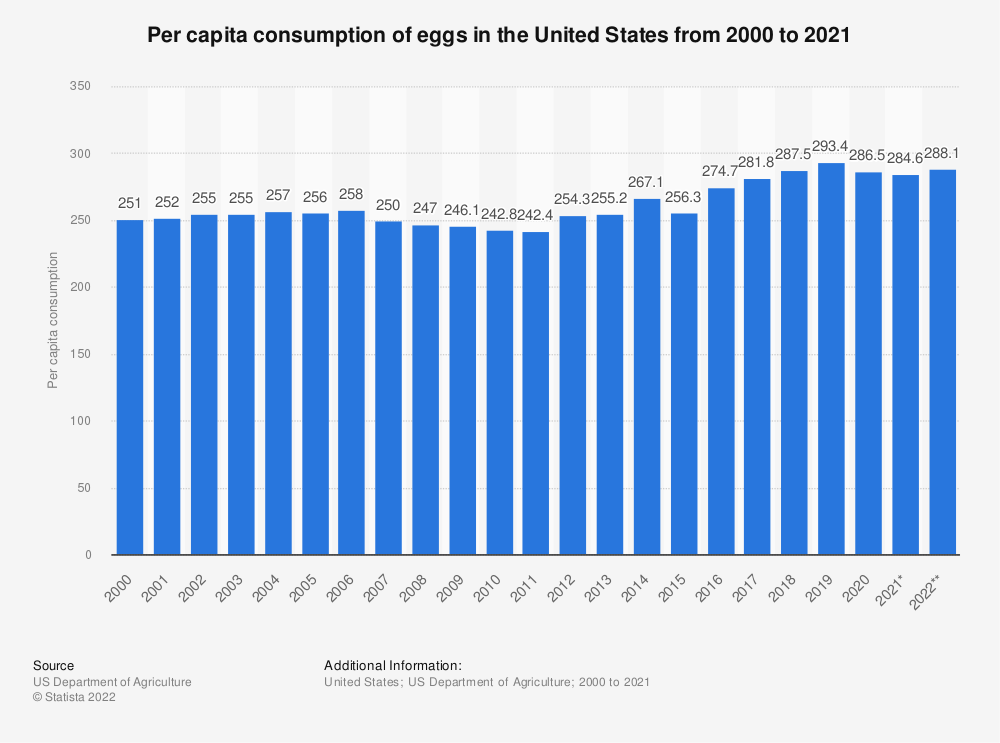Statistic: Per capita consumption of eggs in the United States from 2000 to 2019 | Statista