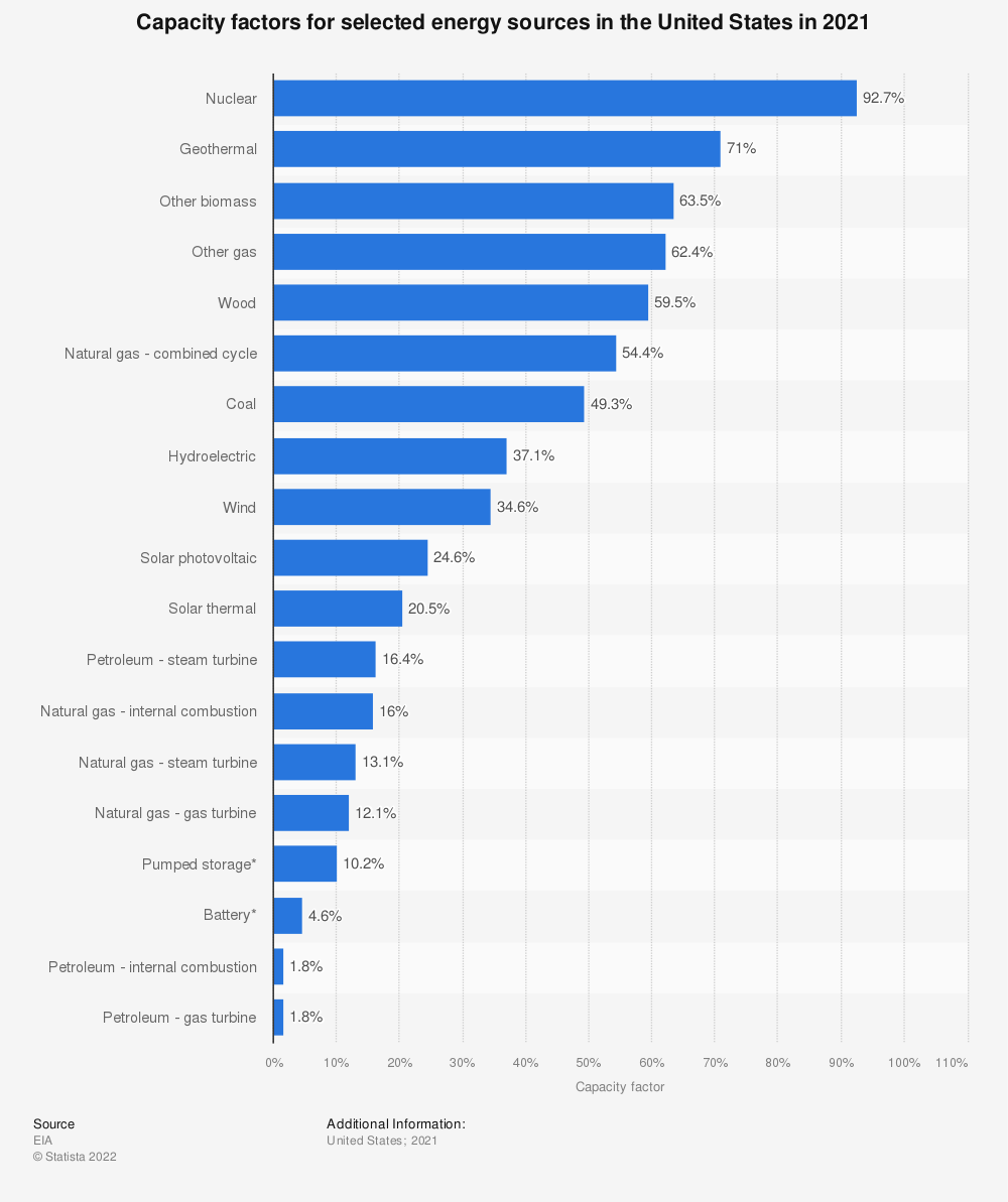 Statistic: Capacity factors for selected energy sources in the United States in 2020 | Statista