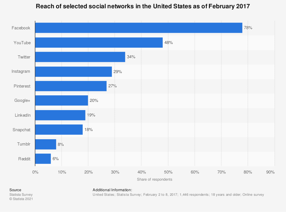 Statistic: Reach of selected social networks in the United States as of February 2017 | Statista