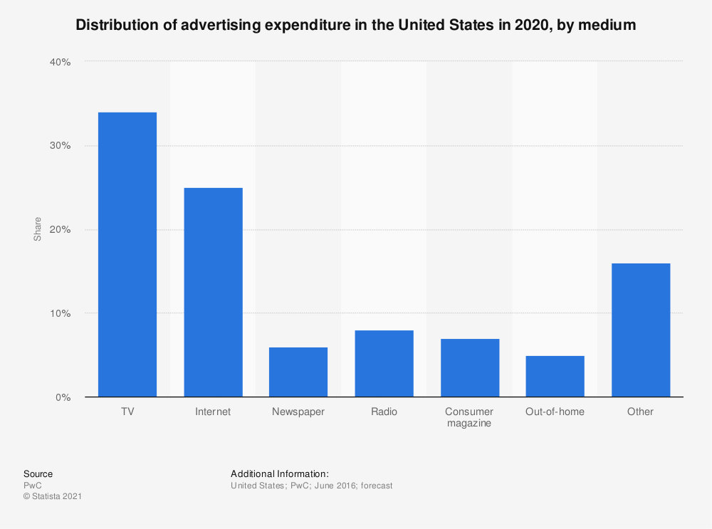Statistic: Distribution of advertising expenditure in the United States in 2020, by medium | Statista