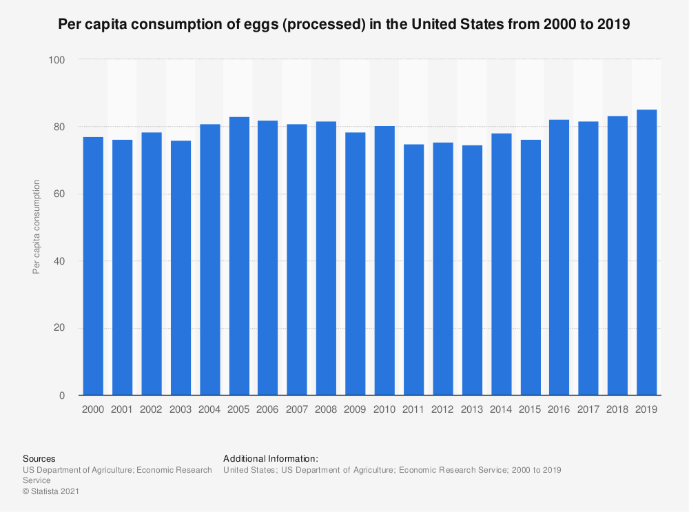 Statistic: Per capita consumption of eggs (processed) in the United States from 2000 to 2016 | Statista