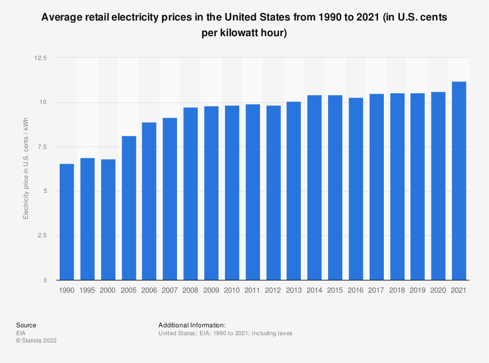 Statistic: Average retail electricity prices in the U.S. from 1990 to 2018 (in U.S. cents per kilowatt hour) | Statista