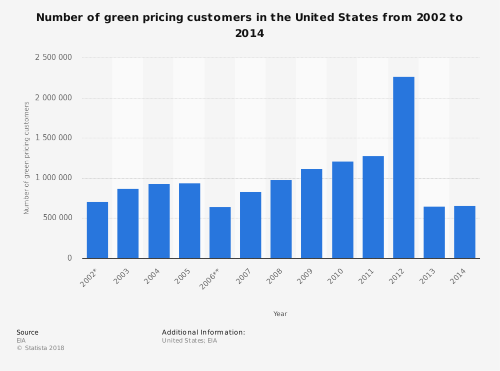 Statistic: Number of green pricing customers in the United States from 2002 to 2014   Statista