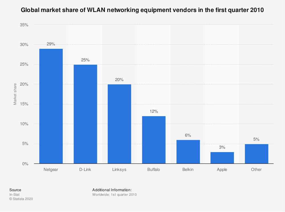 Statistic: Global market share of WLAN networking equipment vendors in the first quarter 2010 | Statista