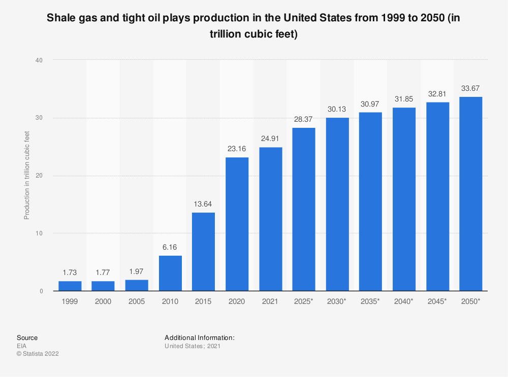 Statistic: Shale gas and tight oil plays production in the U.S. from 1999 to 2050 (in trillion cubic feet) | Statista