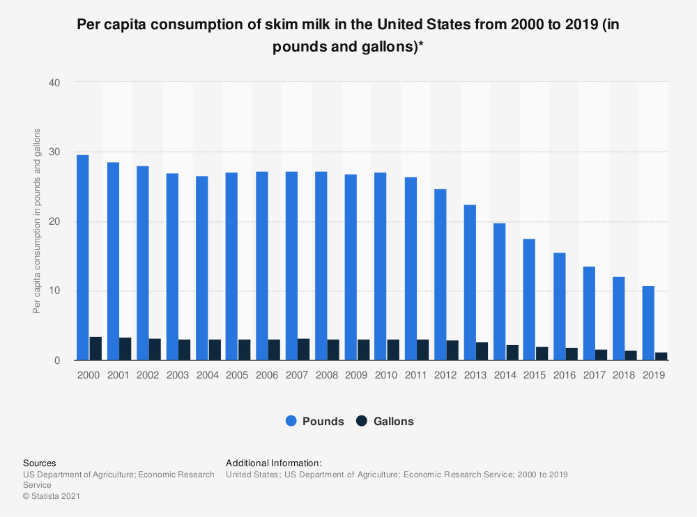 Statistic: Per capita consumption of skim milk in the United States from 2000 to 2016 (in pounds and gallons)* | Statista