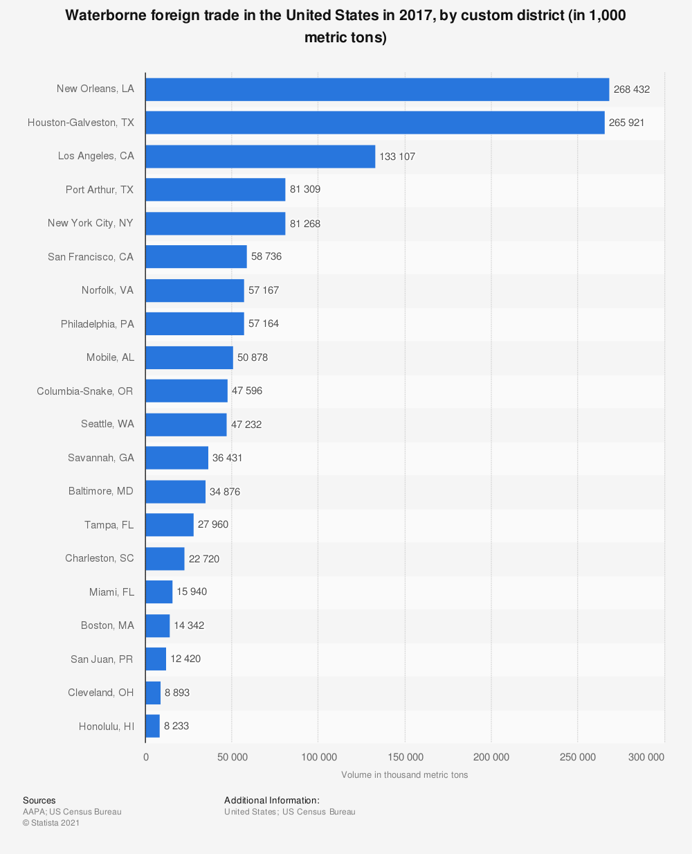 Statistic: Waterborne foreign trade in the United States in 2017, by custom district (in 1,000 metric tons) | Statista