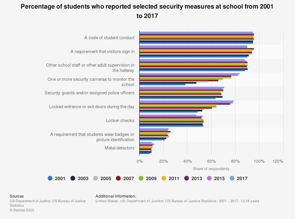Statistic: Percentage of students who reported selected security measures at school from 2001 to 2017 | Statista