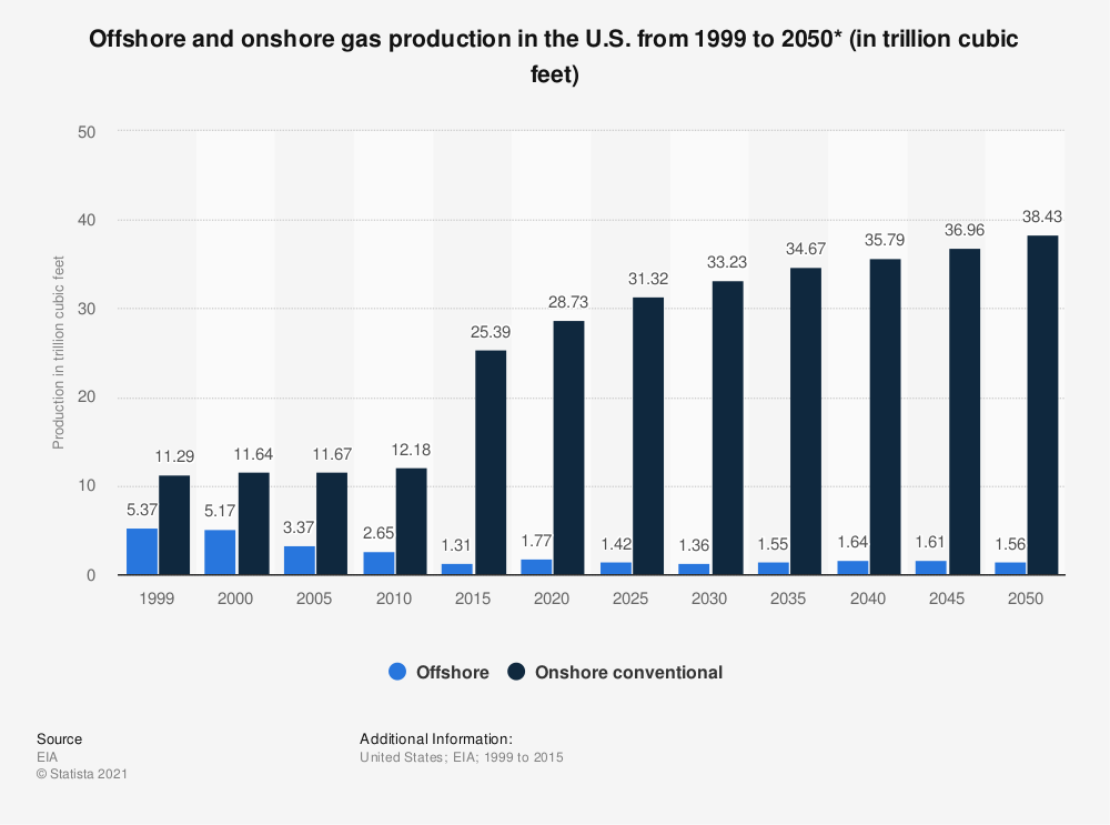 Statistic: Offshore and onshore gas production in the U.S. from 1999 to 2050* (in trillion cubic feet) | Statista