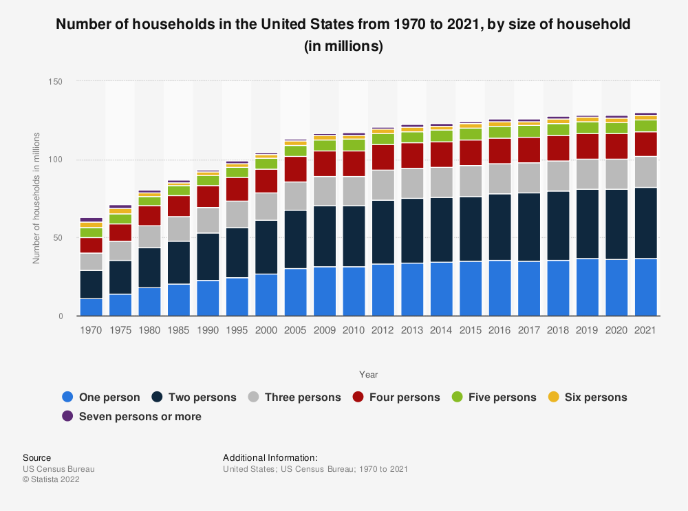 Statistic: Number of households in the United States from 1970 to 2019, by size of household (in millions) | Statista