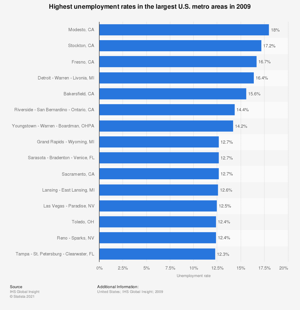 Statistic: Highest unemployment rates in the largest U.S. metro areas in 2009 | Statista