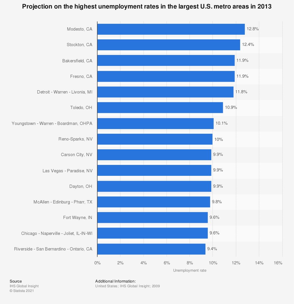 Statistic: Projection on the highest unemployment rates in the largest U.S. metro areas in 2013   Statista