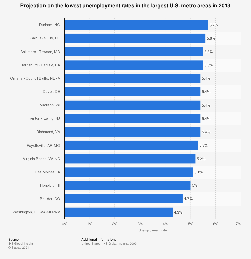 Statistic: Projection on the lowest unemployment rates in the largest U.S. metro areas in 2013 | Statista