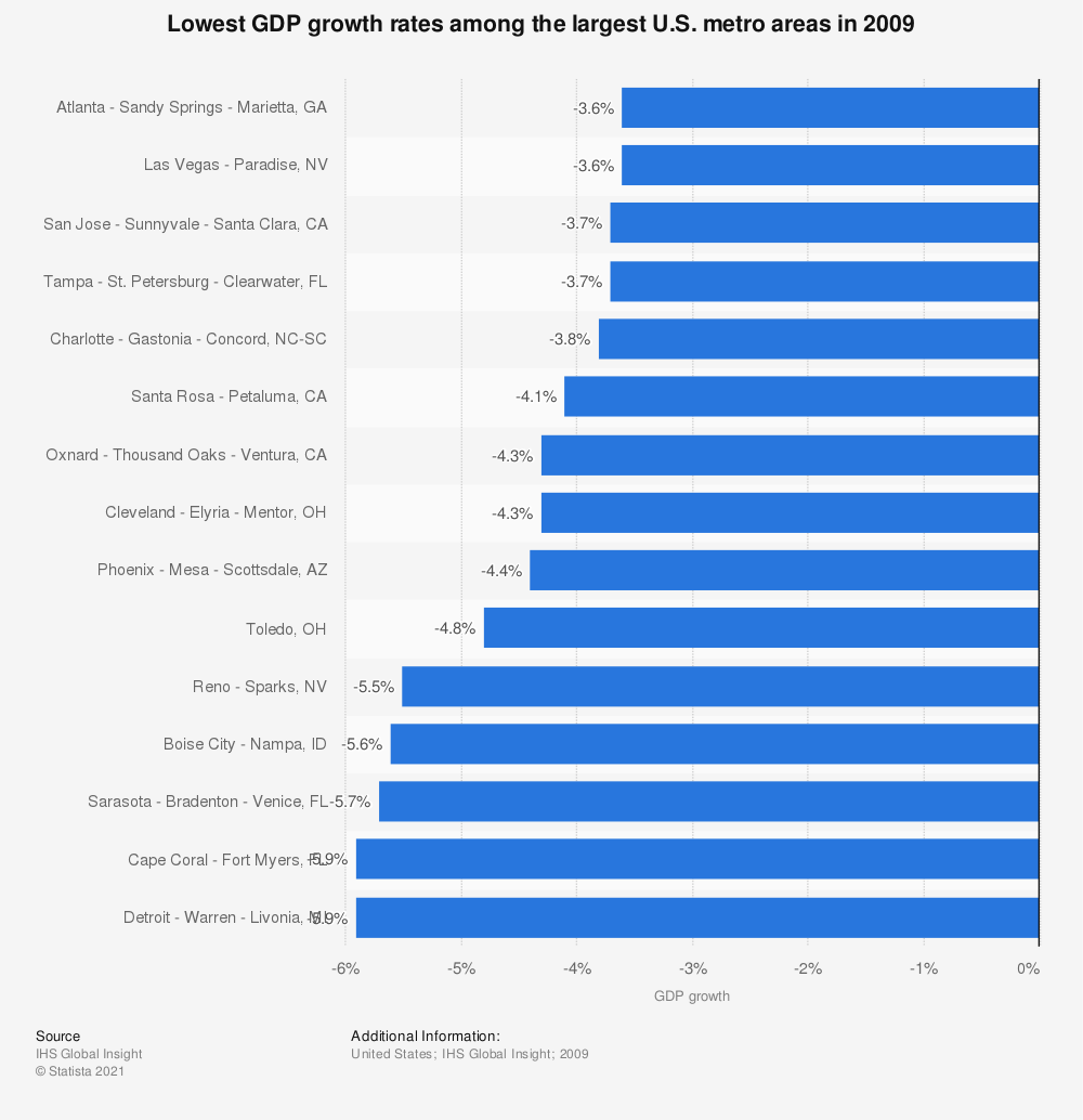Statistic: Lowest GDP growth rates among the largest U.S. metro areas in 2009 | Statista