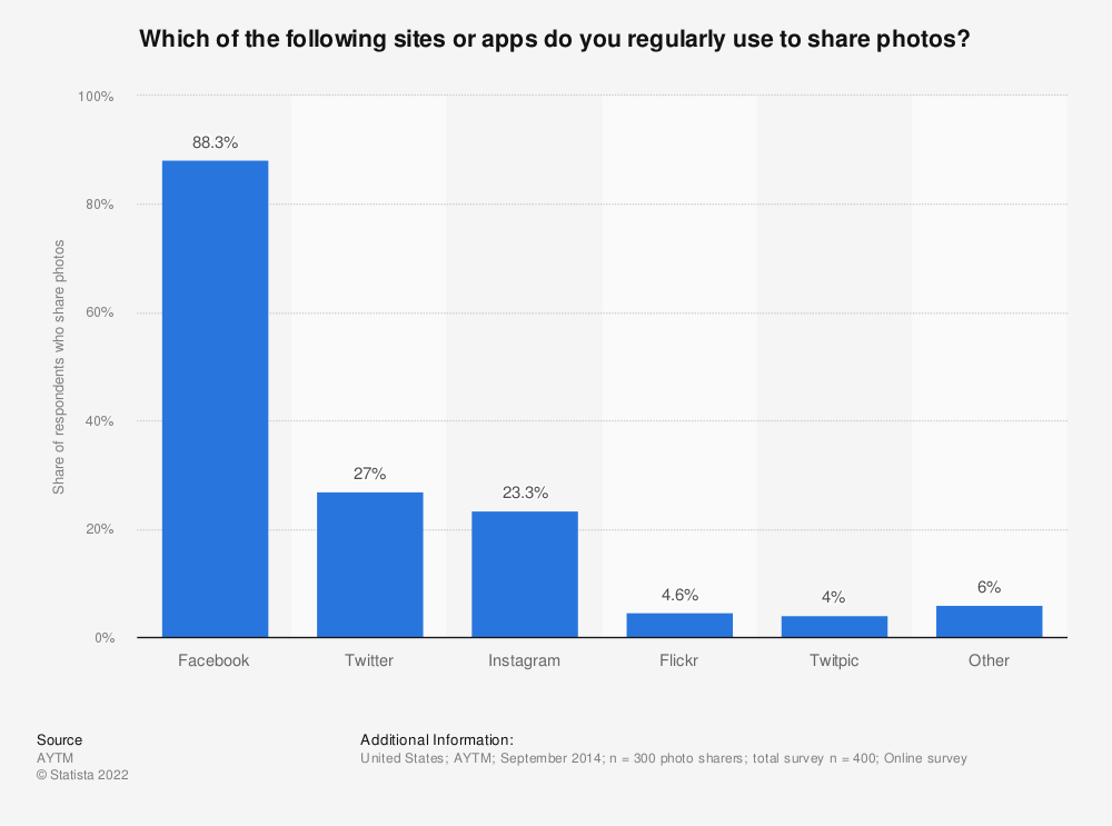 Statistic: Which of the following sites or apps do you regularly use to share photos? | Statista