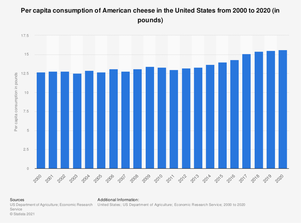 Statistic: Per capita consumption of American cheese in the United States from 2000 to 2019 (in pounds) | Statista