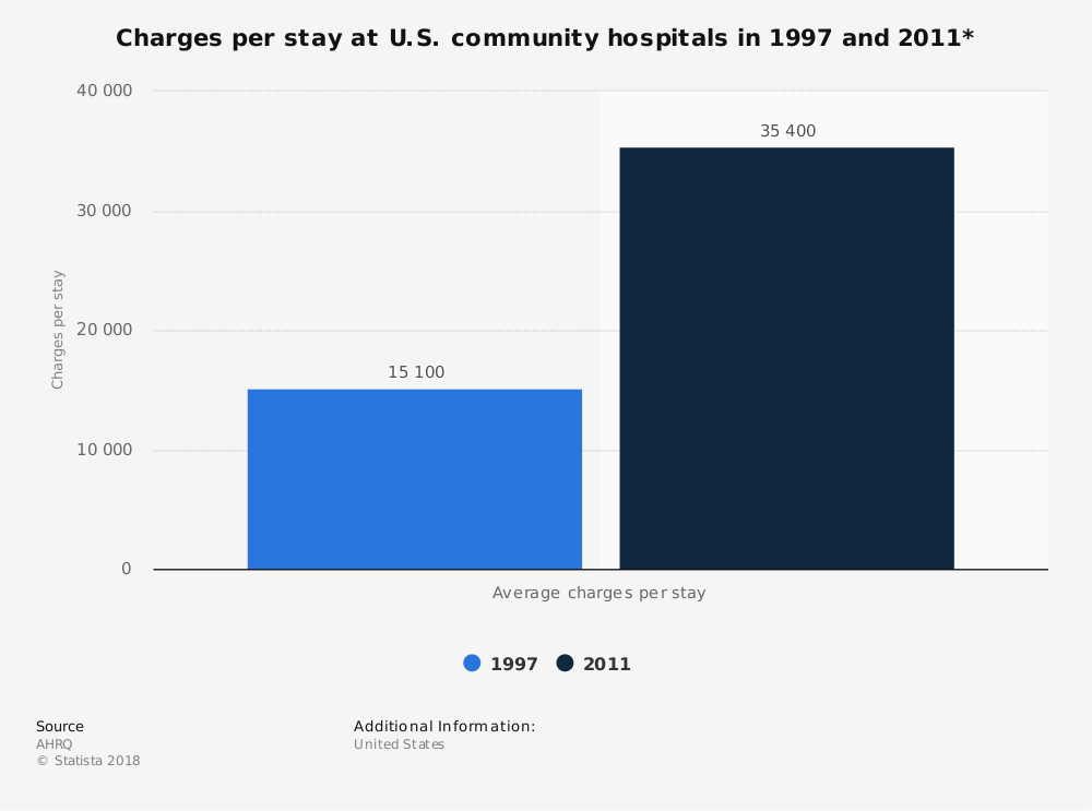Statistic: Charges per stay at U.S. community hospitals in 1997 and 2011* | Statista