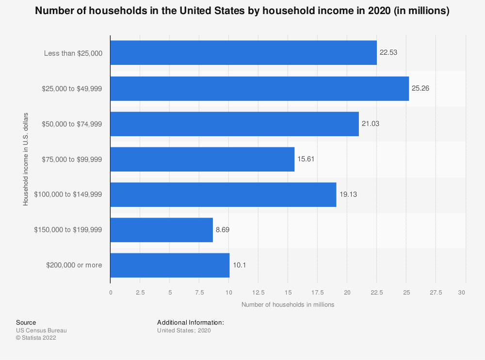 Statistic: Number of households in the United States by household income in 2018 (in millions) | Statista