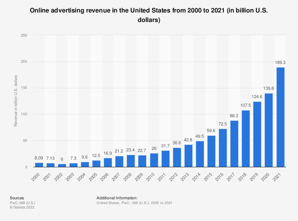 Statistic: Online advertising revenue in the United States from 2000 to 2018 (in billion U.S. dollars) | Statista