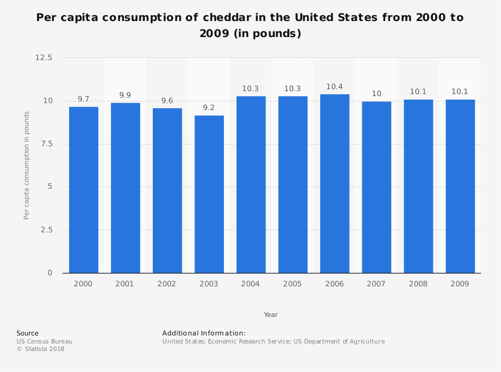 Statistic: Per capita consumption of cheddar in the United States from 2000 to 2009 (in pounds) | Statista