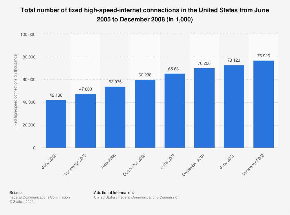 Statistic: Total number of fixed high-speed-internet connections in the United States from June 2005 to December 2008 (in 1,000) | Statista