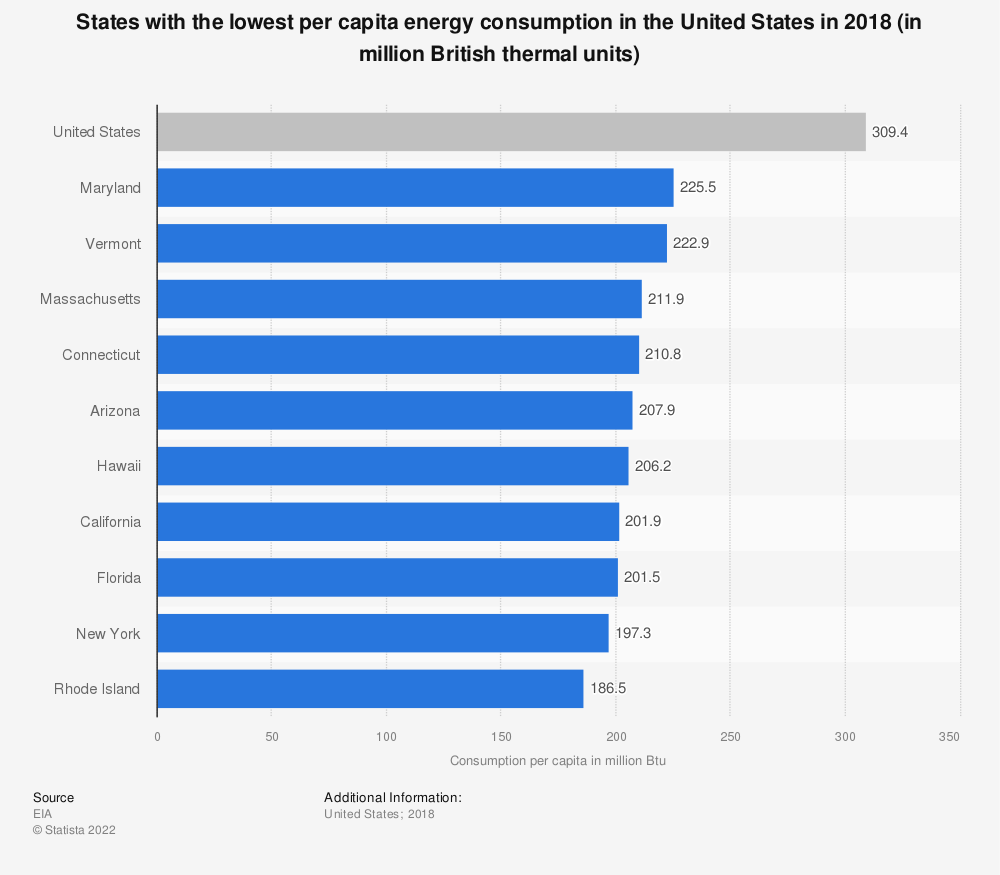 Statistic: States with the lowest per capita energy consumption in the United States in 2018 (in million British thermal units) | Statista