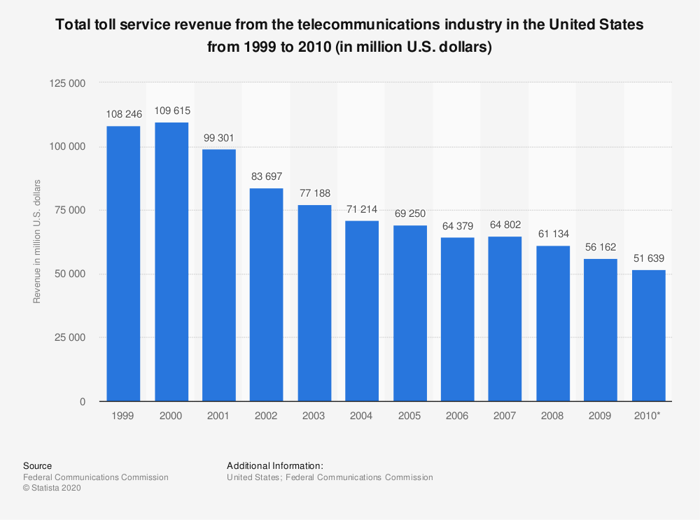 Statistic: Total toll service revenue from the telecommunications industry in the United States from 1999 to 2010 (in million U.S. dollars) | Statista