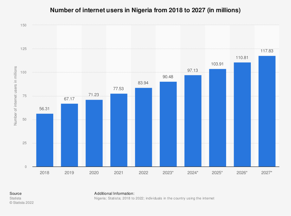 Statistic: Number of internet users in Nigeria from 2017 to 2023 (in millions) | Statista